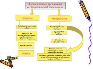 Формы и методы организации исследовательской деятельности Аудиторная Внеаудит