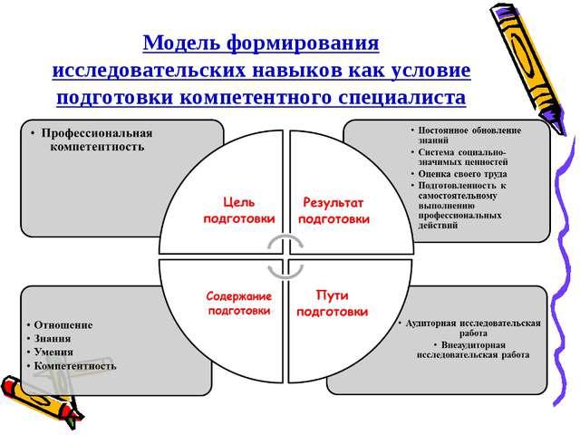 Модель формирования исследовательских навыков как условие подготовки компетен...