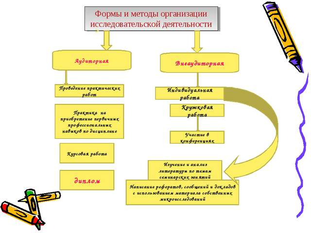 Формы и методы организации исследовательской деятельности Аудиторная Внеаудит...