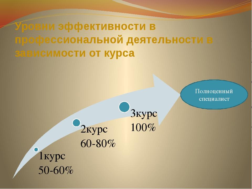Уровни эффективности в профессиональной деятельности в зависимости от курса П...