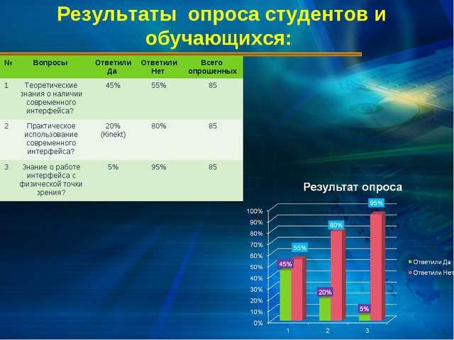 Результаты опроса студентов и обучающихся: №Вопросы Ответили Да Ответили Н...