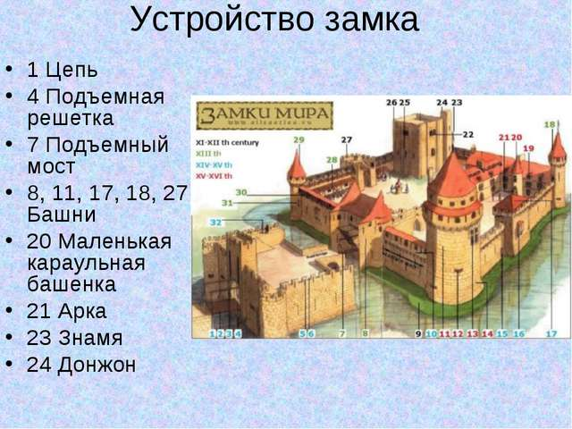 Устройство замка 1 Цепь 4 Подъемная решетка 7 Подъемный мост 8, 11, 17, 18, 2...