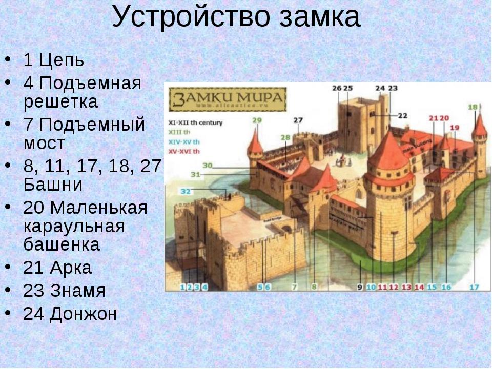 замок и его части картинки находится дом