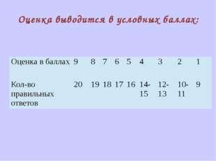 Оценка выводится в условных баллах: Оценка в баллах 9 8 7 6 5 4 3 2 1 Кол-во