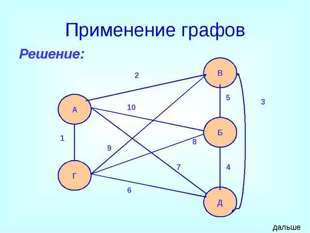 Все возможные ребра теперь построены для вершин Ж, В, Т, а также для вершин...