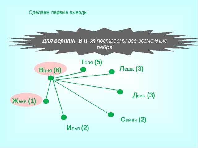 Применение графов Использует графы и дворянство. На рисунке приведена часть г...