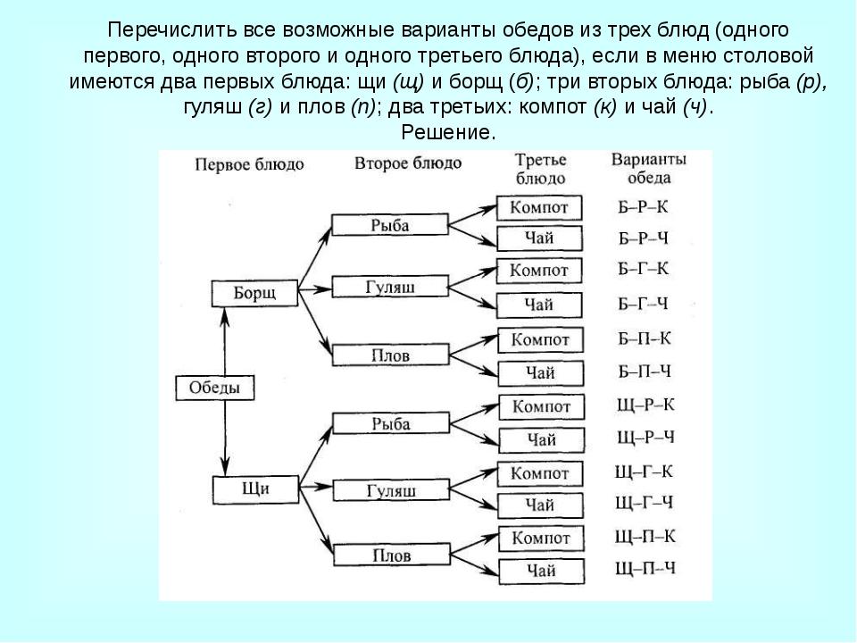 Для вершин В и Ж построены все возможные ребра Ваня (6) Толя (5) Леша (3) Ди...