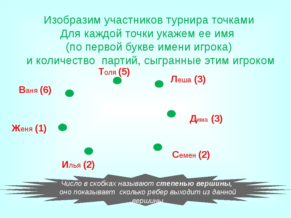 Вадим Коля Сергей Андрей слесарь токарь электрик шофер Начинаем анализировать...