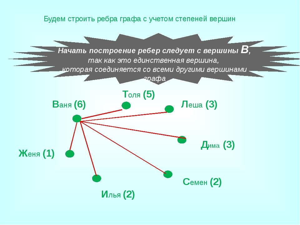 Андрей, Борис, Володя, Даша, Галя договорились созвониться по телефону о посе...