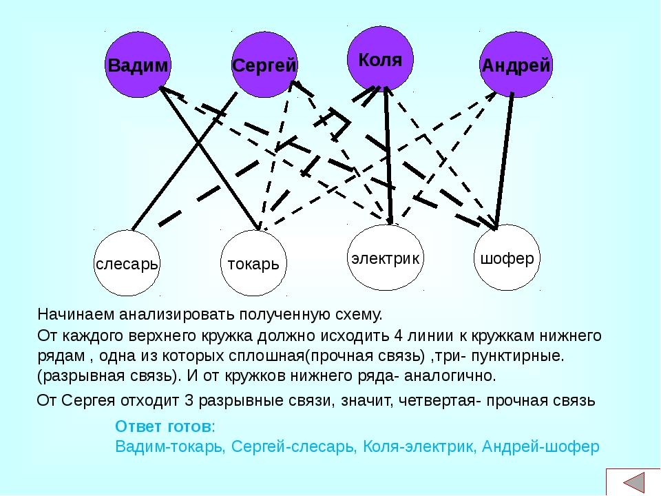Графы нашли применение во всех отраслях научных знаний физики, биологии, хими...