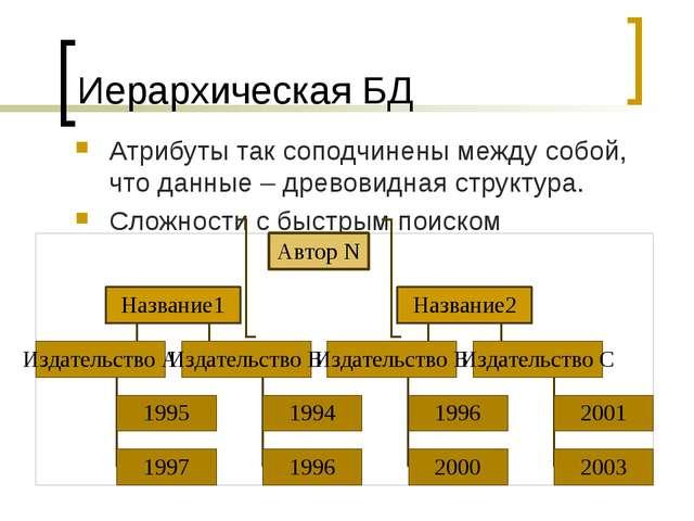 Иерархическая БД Атрибуты так соподчинены между собой, что данные – древовидн...