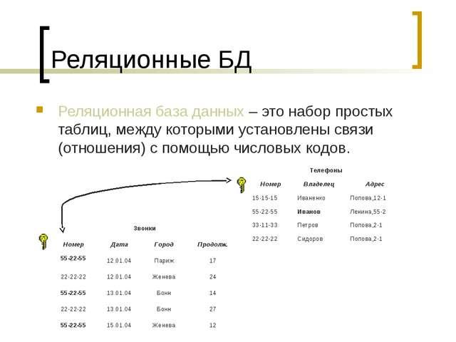 Реляционные БД Реляционная база данных – это набор простых таблиц, между кото...