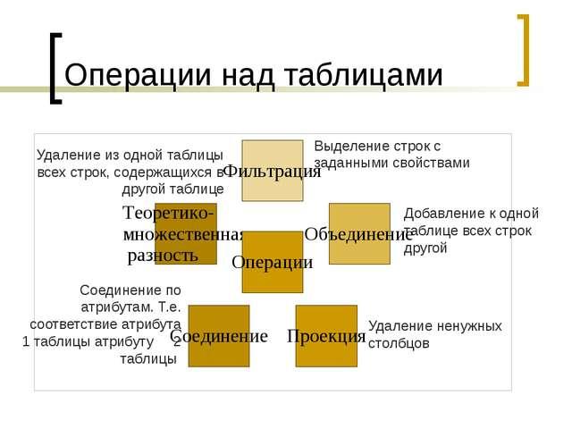 Операции над таблицами Выделение строк с заданными свойствами Соединение по а...