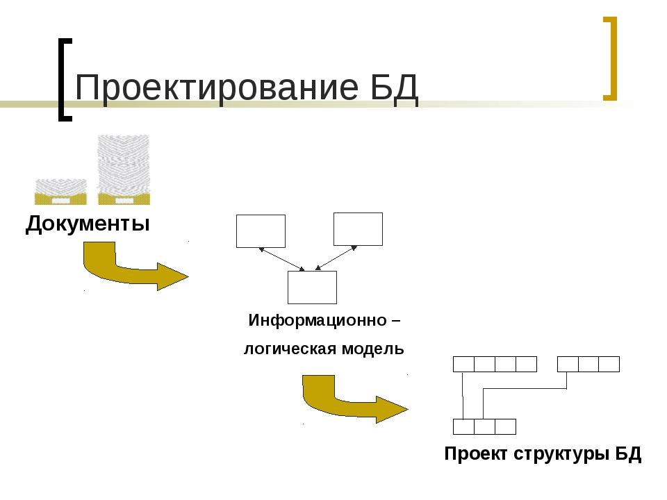 Проектирование БД Документы Информационно – логическая модель       ...