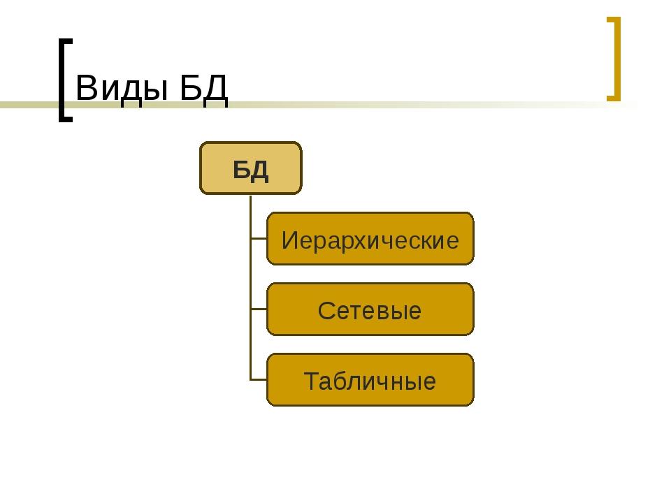 Виды БД БД Иерархические Сетевые Табличные