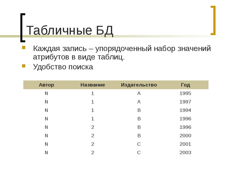 Табличные БД Каждая запись – упорядоченный набор значений атрибутов в виде та...