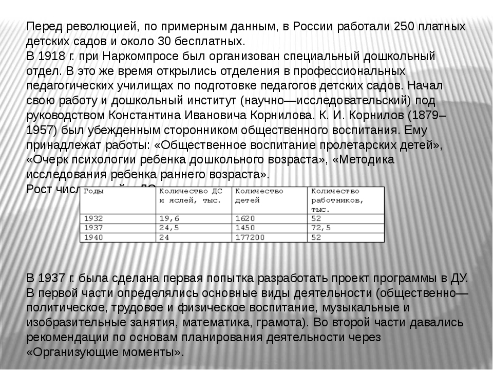Перед революцией, по примерным данным, в России работали 250 платных детских...