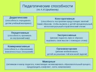 Педагогические способности (по А.И.Щербакову) Дидактические (способность пере