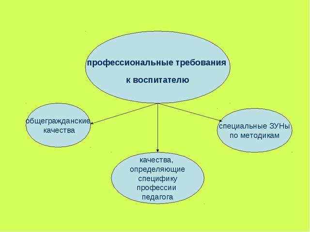 профессиональные требования к воспитателю общегражданские качества качества,...