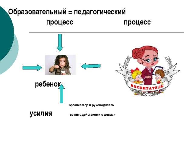 Образовательный = педагогический процесс процесс  ребенок организатор и...