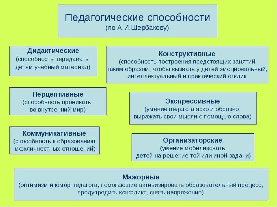 Педагогические способности (по А.И.Щербакову) Дидактические (способность пере...