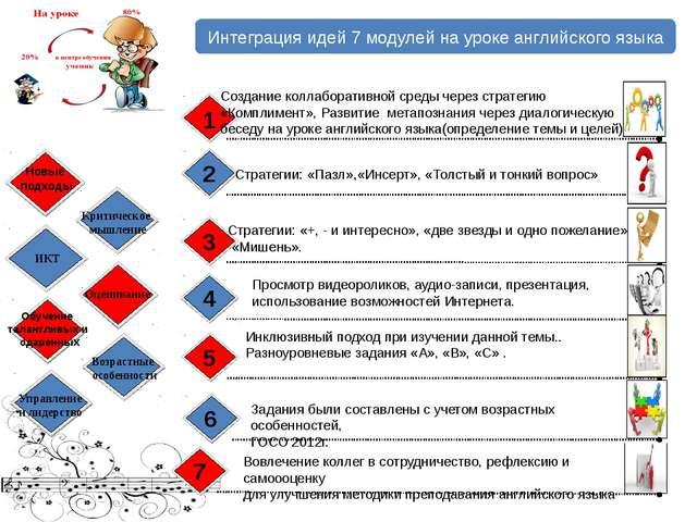Интеграция идей 7 модулей на уроке английского языка Создание коллаборативной...