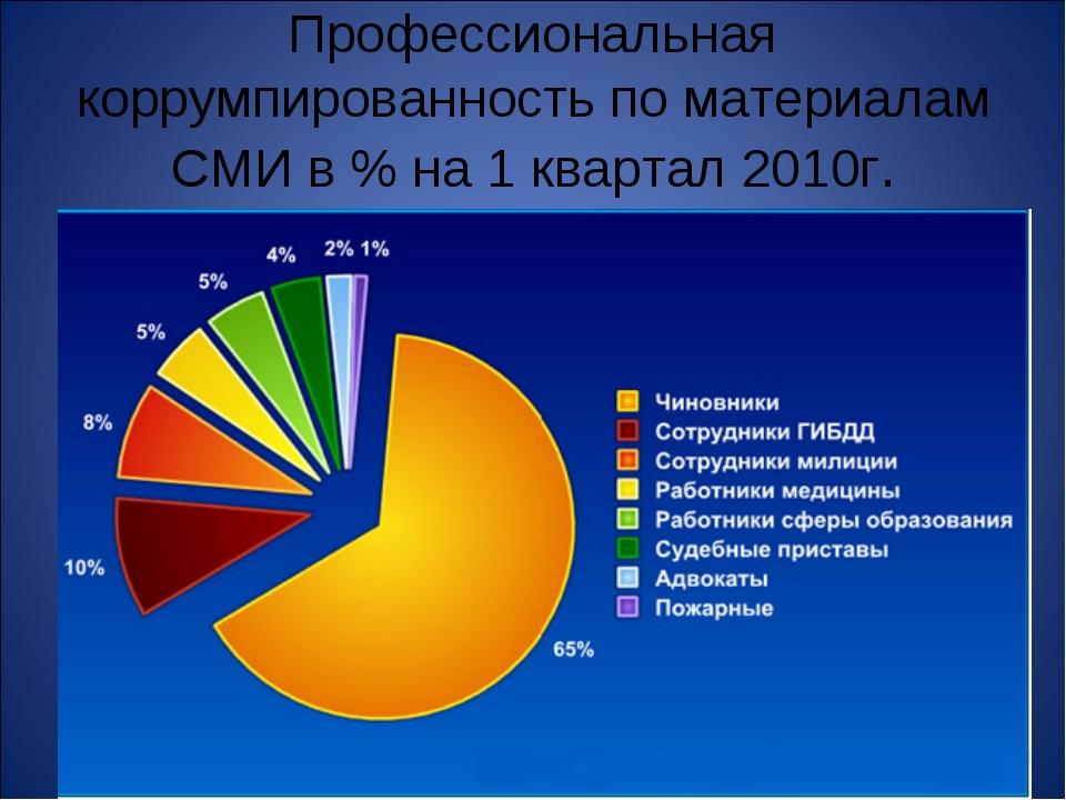 Профессиональная коррумпированность по материалам СМИ в % на 1 квартал 2010г.