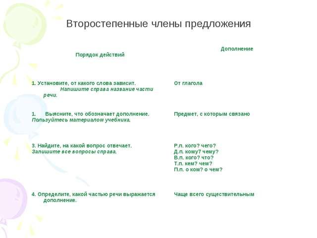 Второстепенные члены предложения Порядок действийДополнение 1. Установите, о...