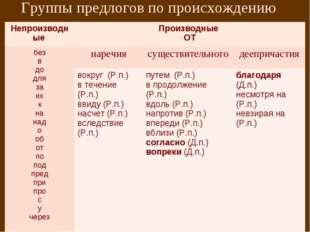 Группы предлогов по происхождению Непроизводные Производные ОТ без в до для