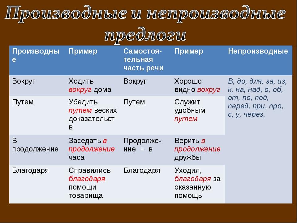 Производные Пример Самостоя-тельная часть речиПример Непроизводные Вокруг...