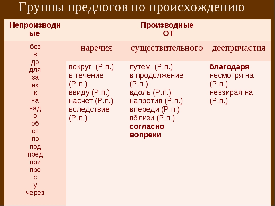 Группы предлогов по происхождению Непроизводные Производные ОТ без в до для...
