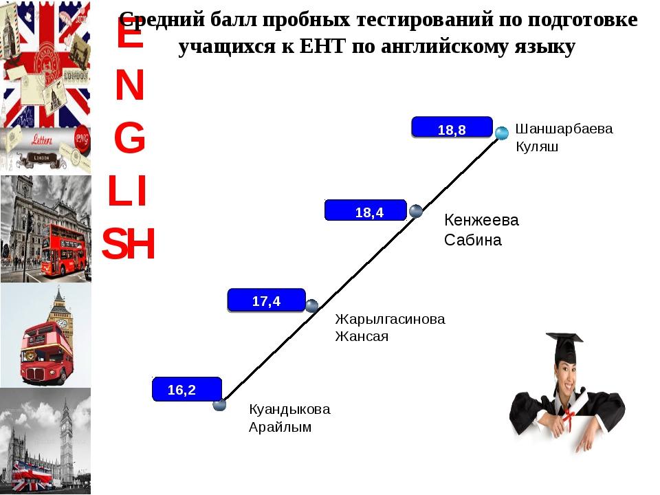 ENGLISH Средний балл пробных тестирований по подготовке учащихся к ЕНТ по анг...
