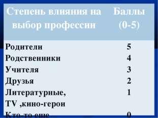 Степень влияния на выбор профессииБаллы (0-5) Родители Родственники Учителя