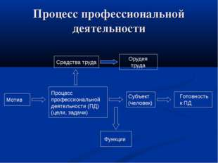 Процесс профессиональной деятельности Мотив Процесс профессиональной деятельн