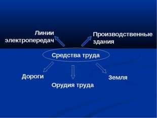Средства труда Земля Производственные здания Дороги Линии электропередач Оруд