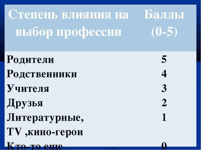 Степень влияния на выбор профессииБаллы (0-5) Родители Родственники Учителя...