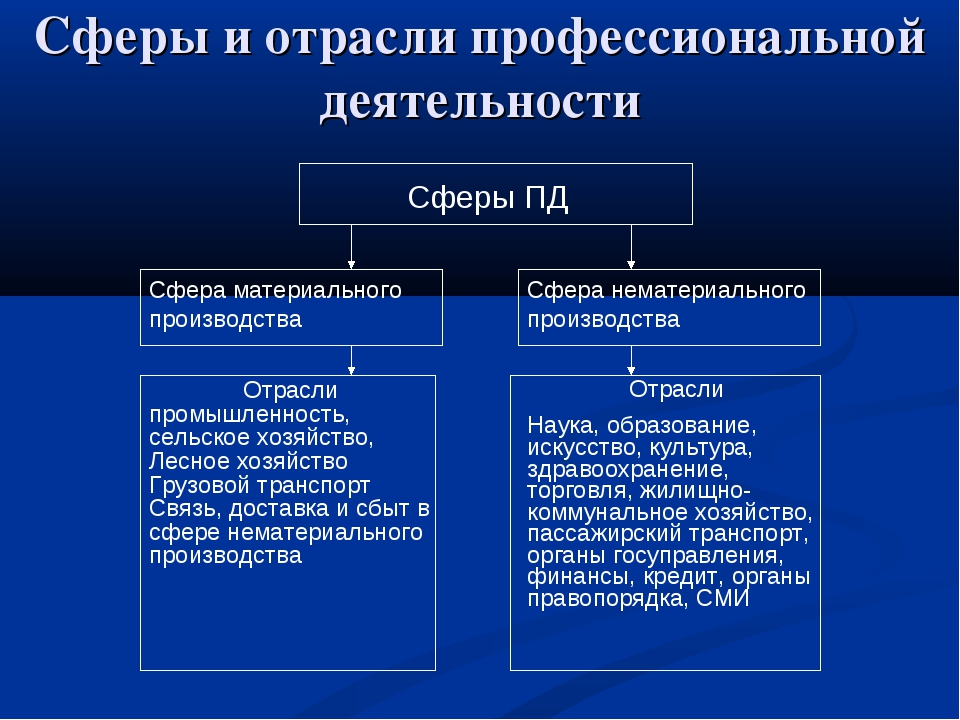 Сферы ПД Сферы и отрасли профессиональной деятельности Сфера материального пр...