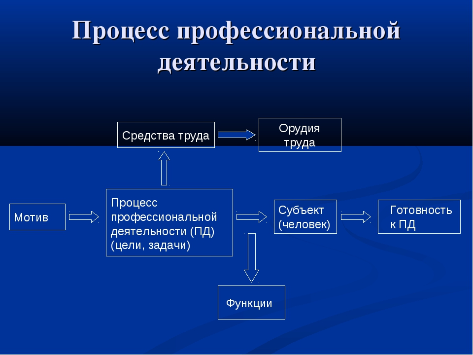 Процесс профессиональной деятельности Мотив Процесс профессиональной деятельн...