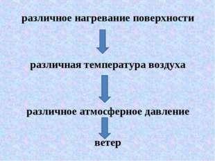 различное нагревание поверхности различная температура воздуха различное атмо