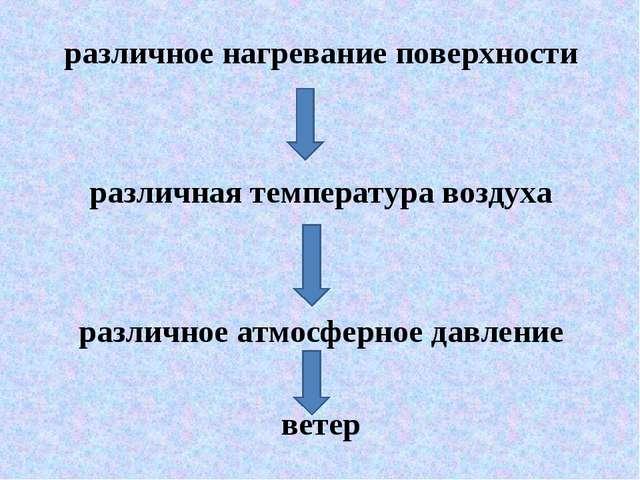 различное нагревание поверхности различная температура воздуха различное атмо...