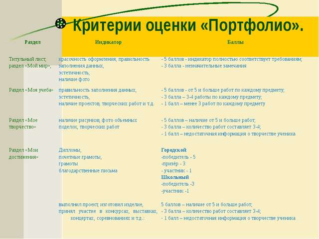 Критерии оценки «Портфолио». Раздел Индикатор Баллы Титульный лист, раздел «М...