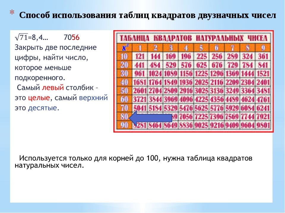 Способ использования таблиц квадратов двузначных чисел