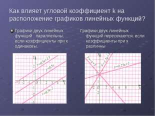 Как влияет угловой коэффициент k на расположение графиков линейных функций? Г