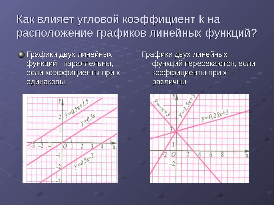 Как влияет угловой коэффициент k на расположение графиков линейных функций? Г...
