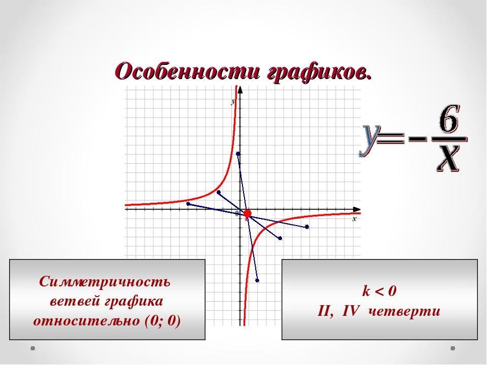 Особенности графиков.