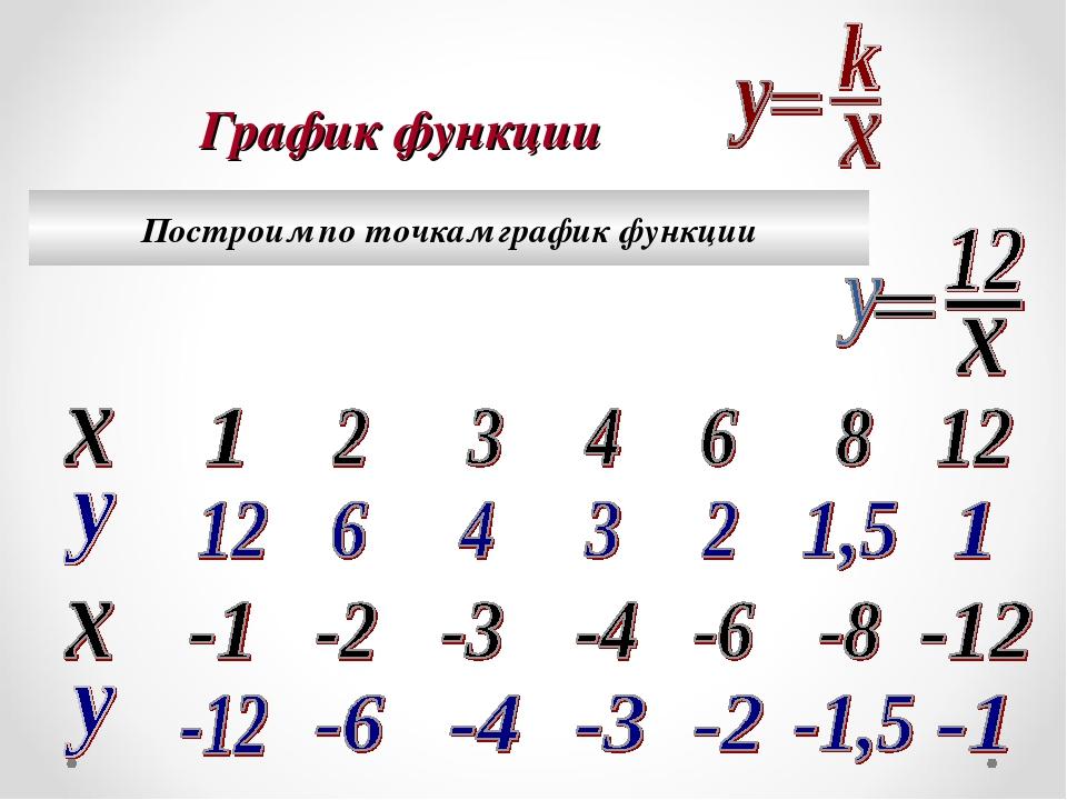 График функции Построим по точкам график функции...