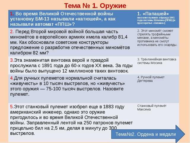 Тема № 5. Имена Тема № 6. Даты 1.Кто стал первым кавалером ордена Суворова 1-...