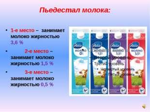 Пьедестал молока: 1-е место – занимает молоко жирностью 3,6 % 2-е место – зан