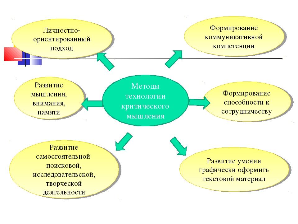 Методы технологии критического мышления Личностно-ориентированный подход Разв...