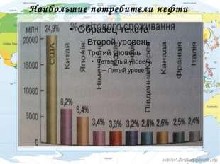 Наибольшие потребители нефти
